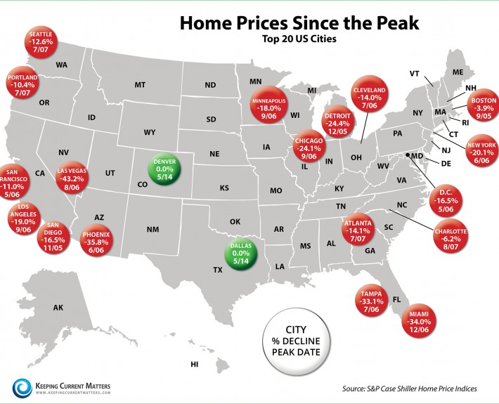 Home Prices Since the Peak