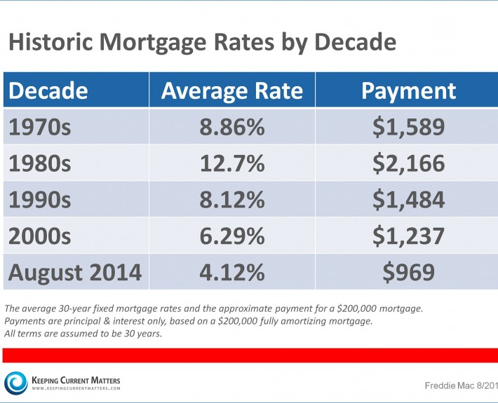 Grand Rapids Mortgage Rates