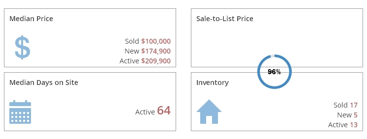 Kentwood Condos Market Report July 2016