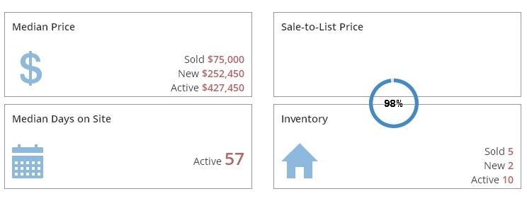 Northview Condos Market Report July 2016