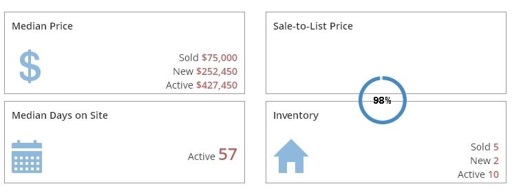 Northview Condos Market Report July 2016