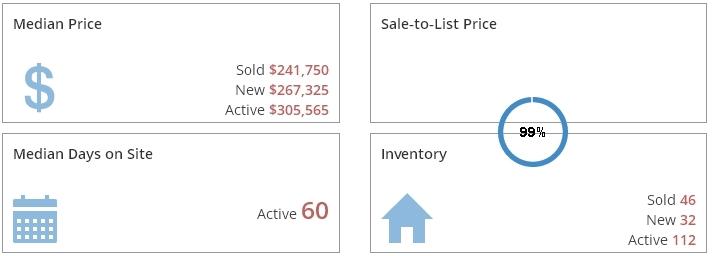 Rockford Real Estate Market Report October 2016
