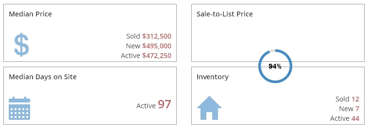 East Grand Rapids Real Estate Market Report December 2016