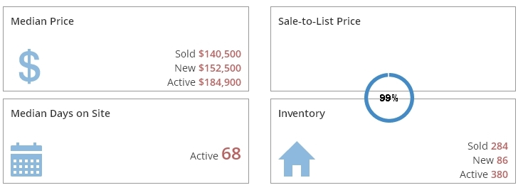 Grand Rapids Real Estate Market Report December 2016