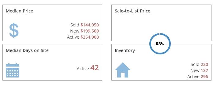 Grand Rapids Real Estate Market Report February 2017