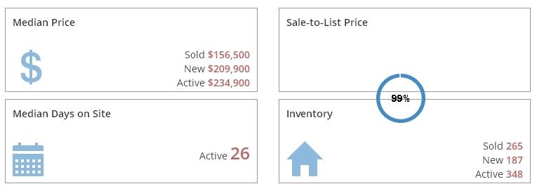 Grand Rapids Real Estate Market Report March 2017