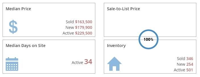Grand Rapids Real Estate Market Report July 2017