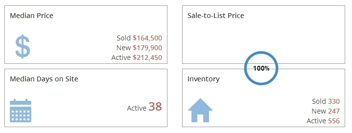 Grand Rapids Real Estate Market Report September 2017