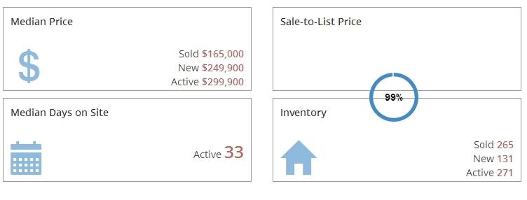 Grand Rapids Real Estate Market Report March 2018