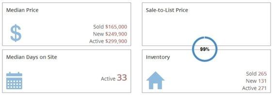 Forest Hills Condos Market Report